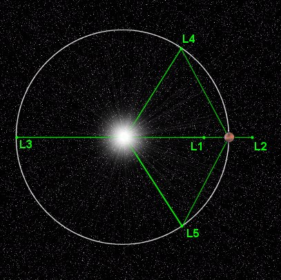 Figure 2: The sun-Mars Lagrange points (not to scale)