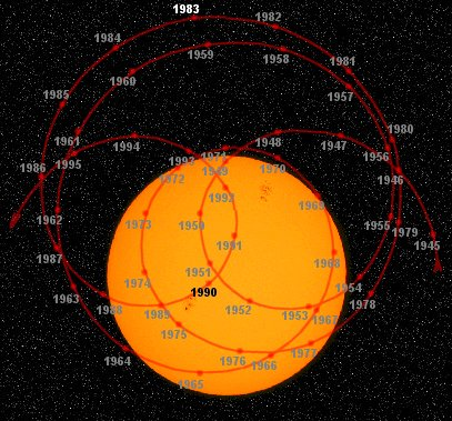 Figure 7: The solar system's center of mass: 1945 - 1995
