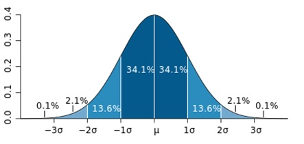 CMB Gaussian Distribution