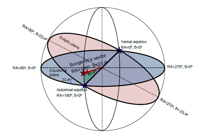 SungenisFailsCMB-Figure1