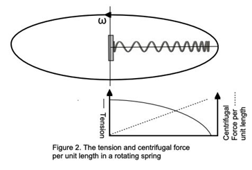 aether-spring-fig-2-tension-per-unit